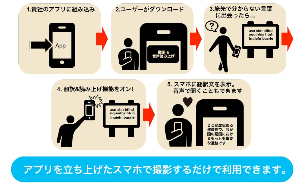 翻訳機能アプリでの利用イメージ図