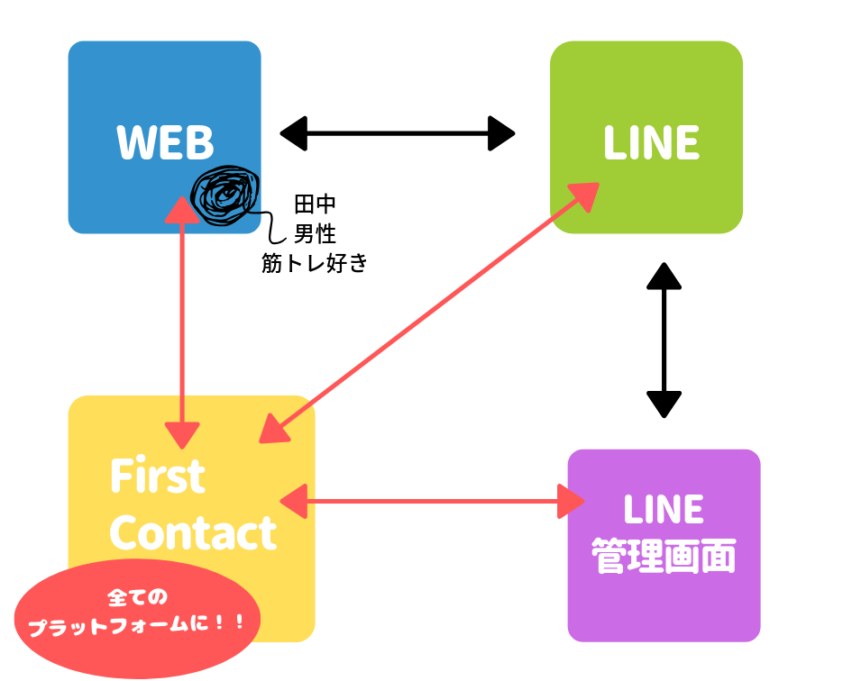 LINE×FirstContact