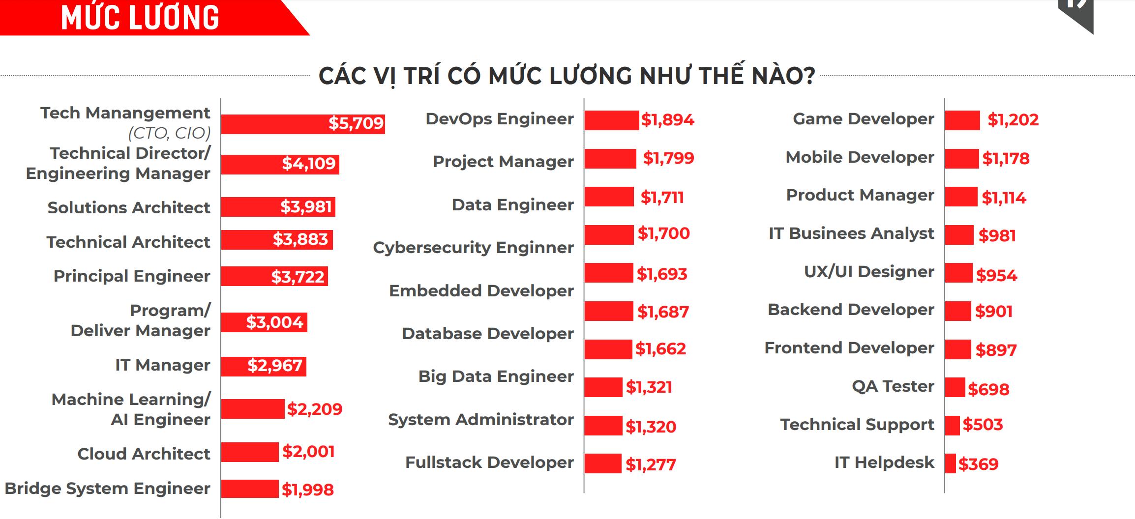 ベトナム人エンジニアの平均給与