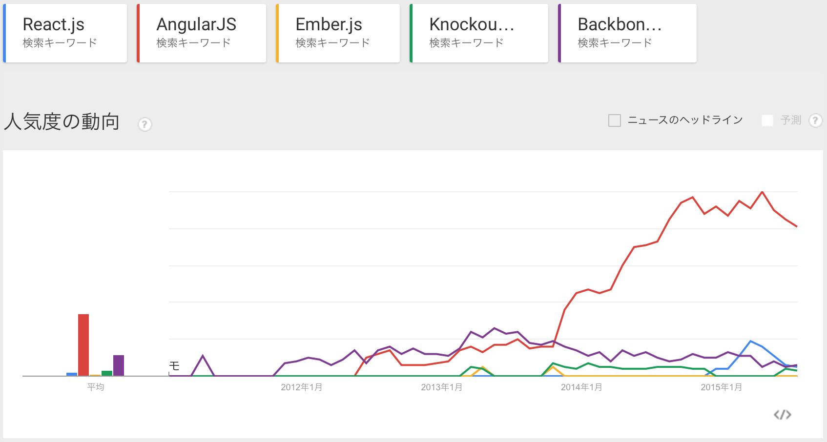 JSフレームワークトレンド2015@Google Trends